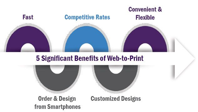 5 Significant Benefits of Web-to-Print for the End User