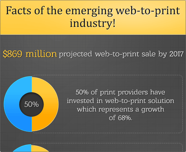 Facts of the emerging web-to-print industry!