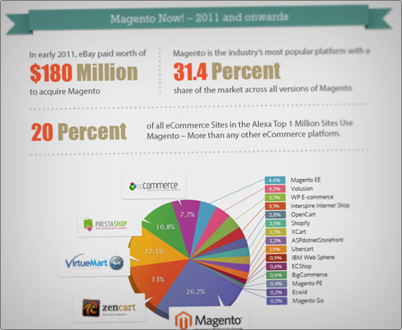 The incredible Magento growth story
