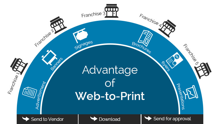 How the Franchise businesses/ Enterprises/ Corporates taking advantage of Web-to-Print to smoothen their marketing, branding and promotional activities