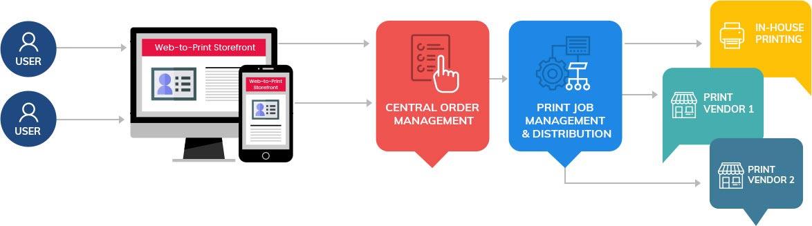 Multi-Vendor Module