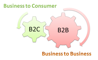 Web to Print in B2B and B2C Scenario
