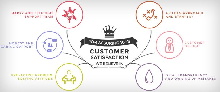 Winning Philosophy for Customer Support: Customer First