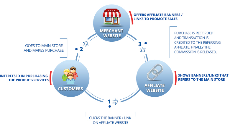 Affiliate Marketing with Magento e-Commerce Platform
