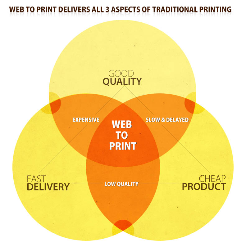 Comparing Traditional Printing and Web to Print