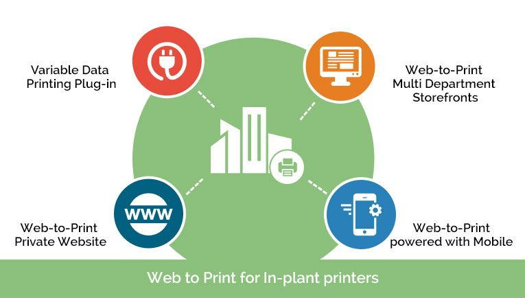Is web to print for only commercial printers and print service providers? How in-plants can adopt this technology for benefit of organization?