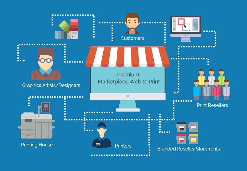 web-to-print marketplace model