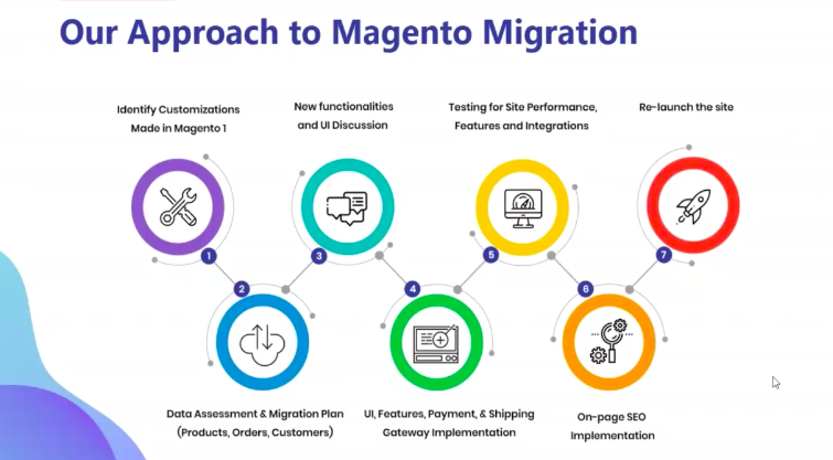 Design'N'Buy approach to Magento 2 migration