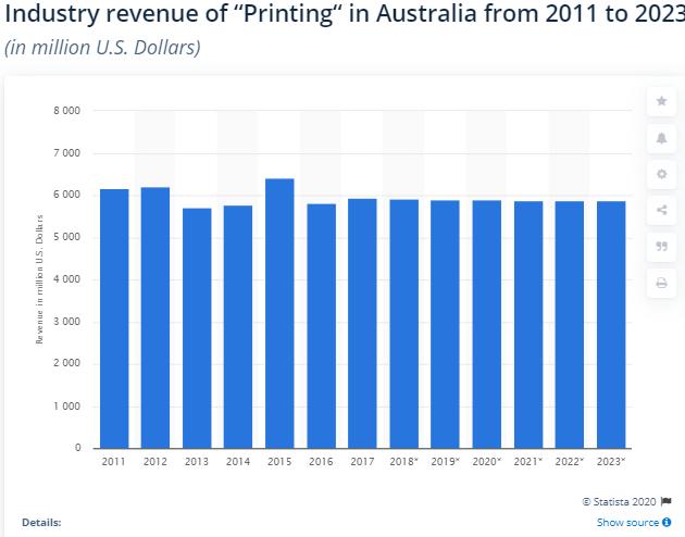 Australian Printing Industry Trends