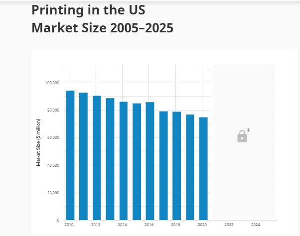printing industry in the USA