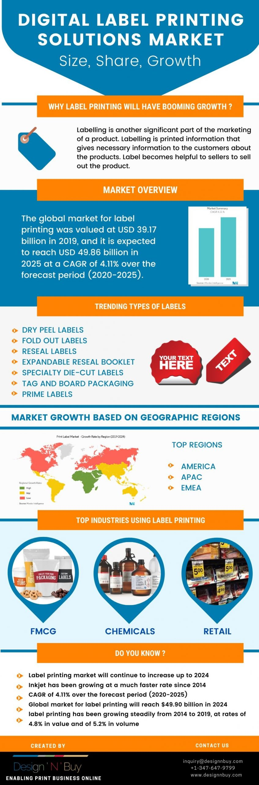 Infographic: Digital Label Printing Solutions Market