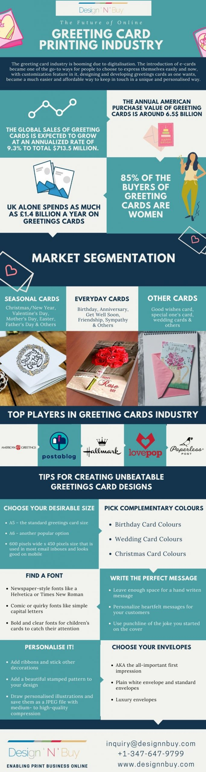 The Future Of Online Greeting Card Printing Industry