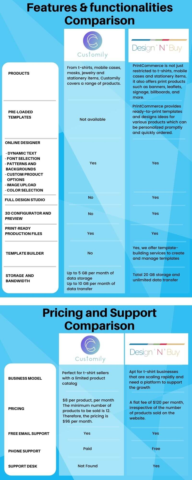 Customily and DesignNbuy PrintCommerce Comparison