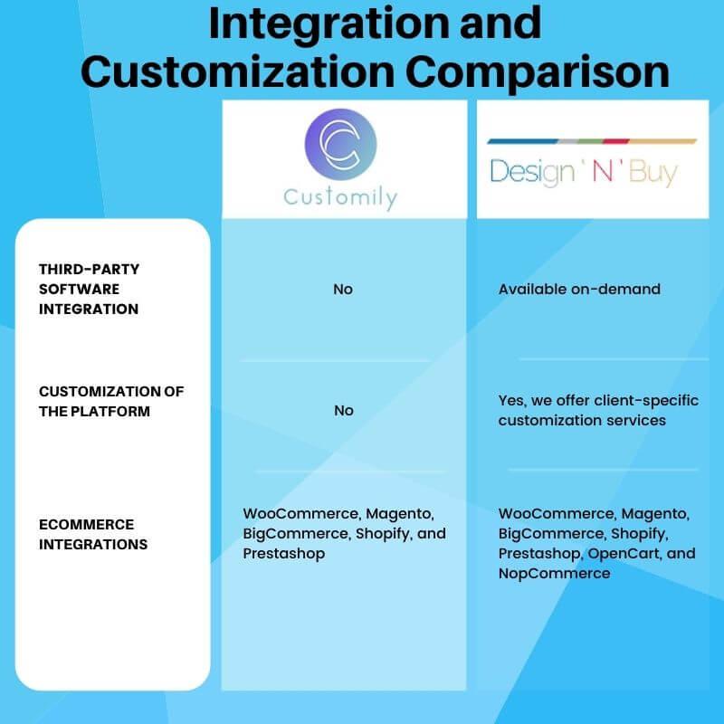 Integration and Customization Comparison (2) (1)