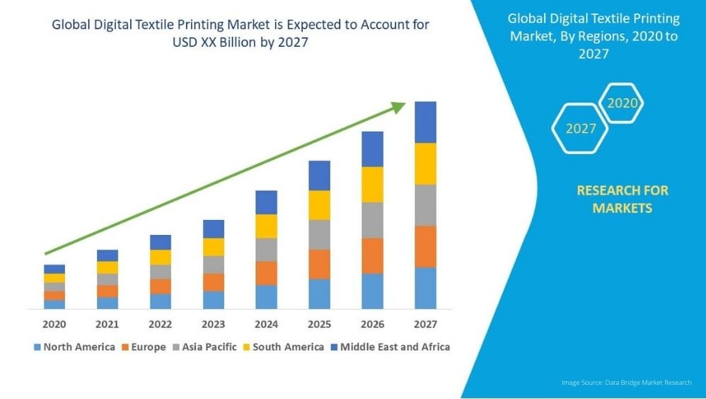digital printing trends chart