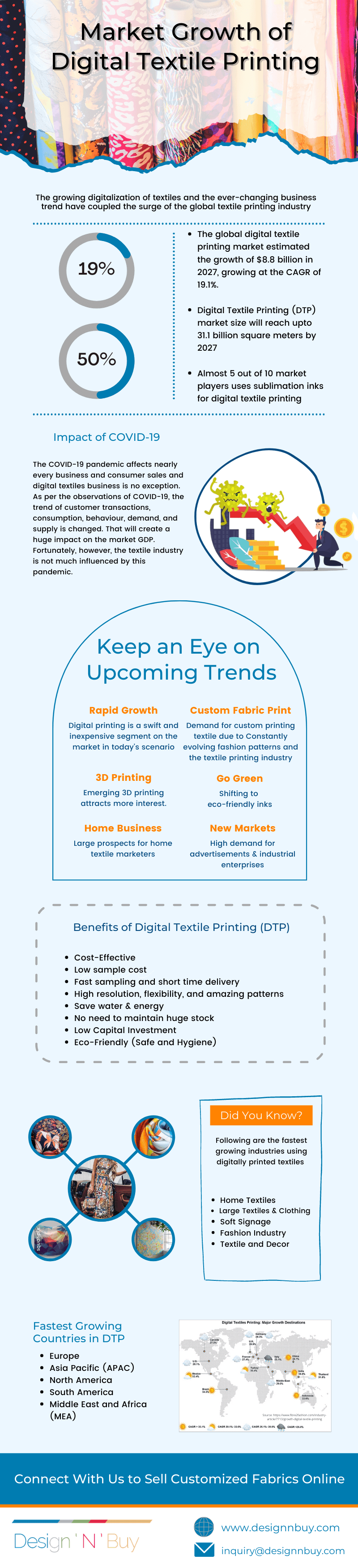 Infographic- Market Growth of Digital Textile Printing