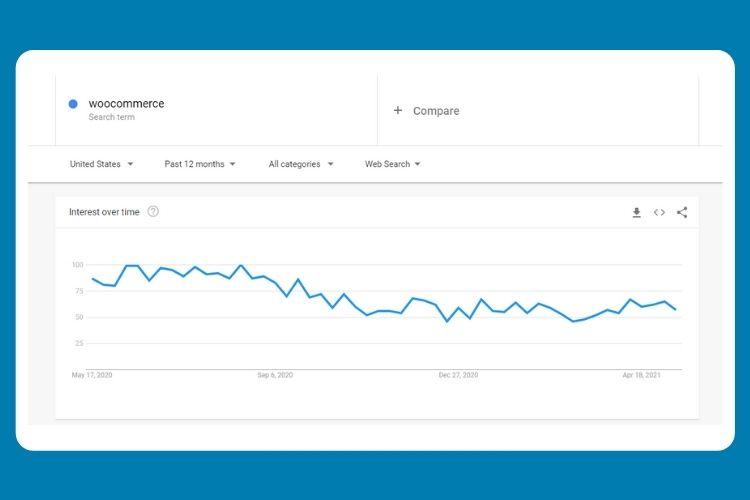 Wordpress trends