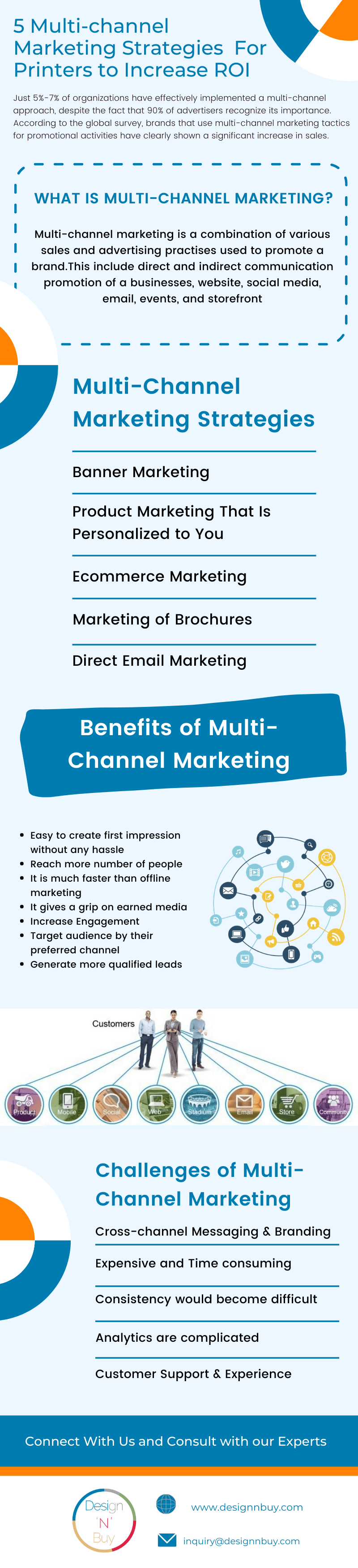 Multi-channel Marketing Platforms For Printers to Increase ROI (3)